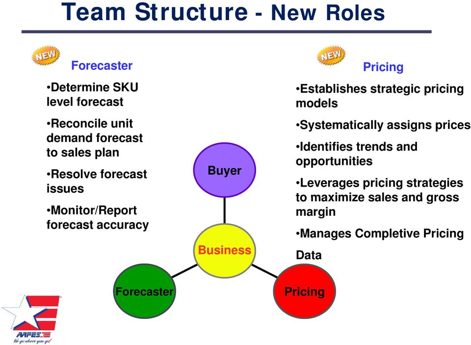 forecast accuracy Buyer Business Systematically assigns prices Identifies trends and opportunities