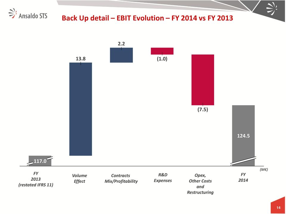 0 FY 2013 (restated IFRS 11) Volume Effect Contracts