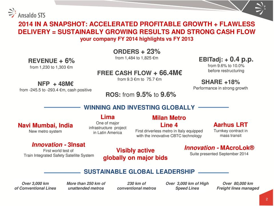 0% before restructuring SHARE +18% Performance in strong growth Navi Mumbai, India New metro system Innovation - 3Insat First world test of Train Integrated Safety Satellite System WINNING AND