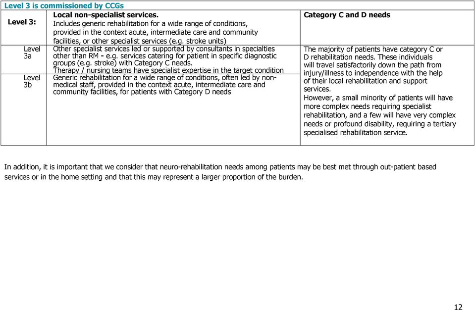 g. services catering for patient in specific diagnostic groups (e.g. stroke) with Category C needs.
