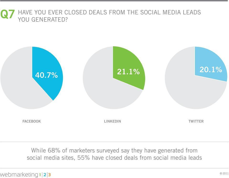 1% FACEBOOK LINKEDIN TWITTER While 68% of marketers