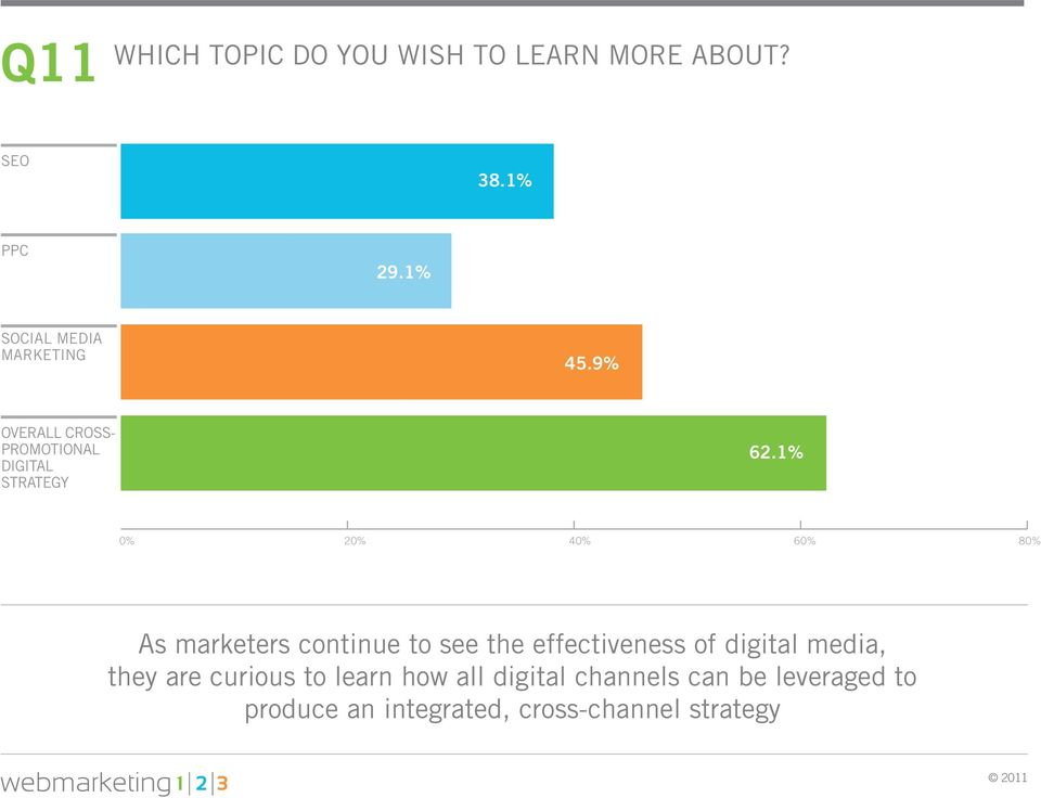 1% 0% 20% 40% 60% 80% As marketers continue to see the effectiveness of digital
