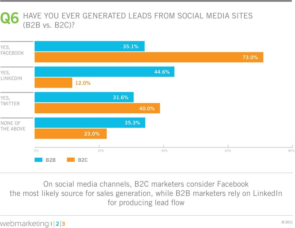 3% 0% 20% 40% 60% 80% On social media channels, marketers consider Facebook the
