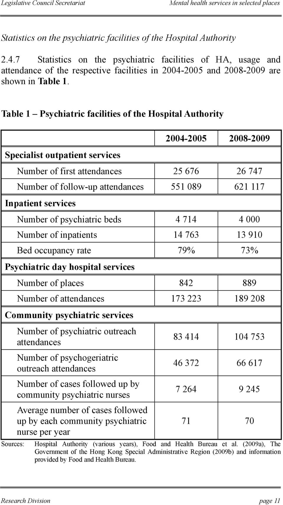 Table 1 Psychiatric facilities of the Hospital Authority Specialist outpatient services 2004-2005 2008-2009 Number of first attendances 25 676 26 747 Number of follow-up attendances 551 089 621 117