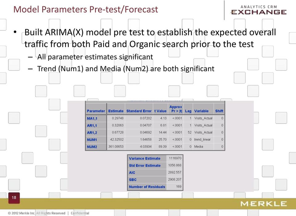and Organic search prior to the test All parameter estimates