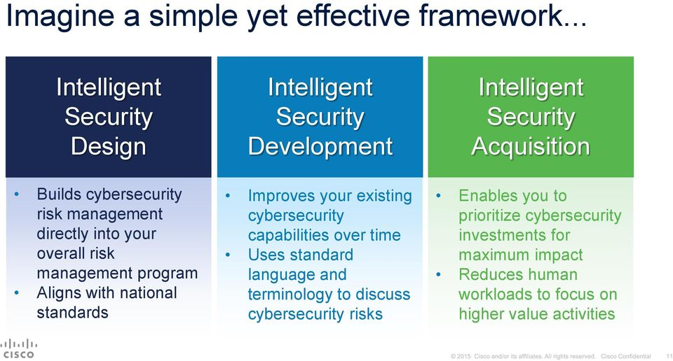 with national standards Intelligent Security Development Improves your existing cybersecurity capabilities over time Uses