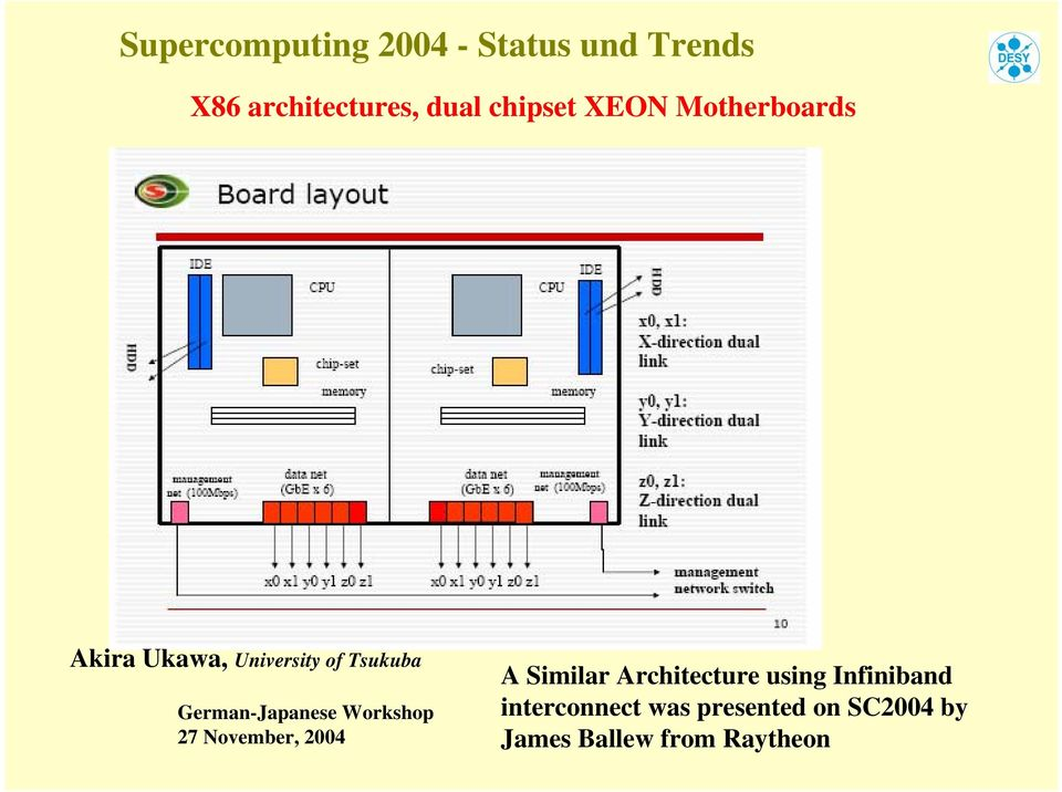 November, 2004 A Similar Architecture using Infiniband