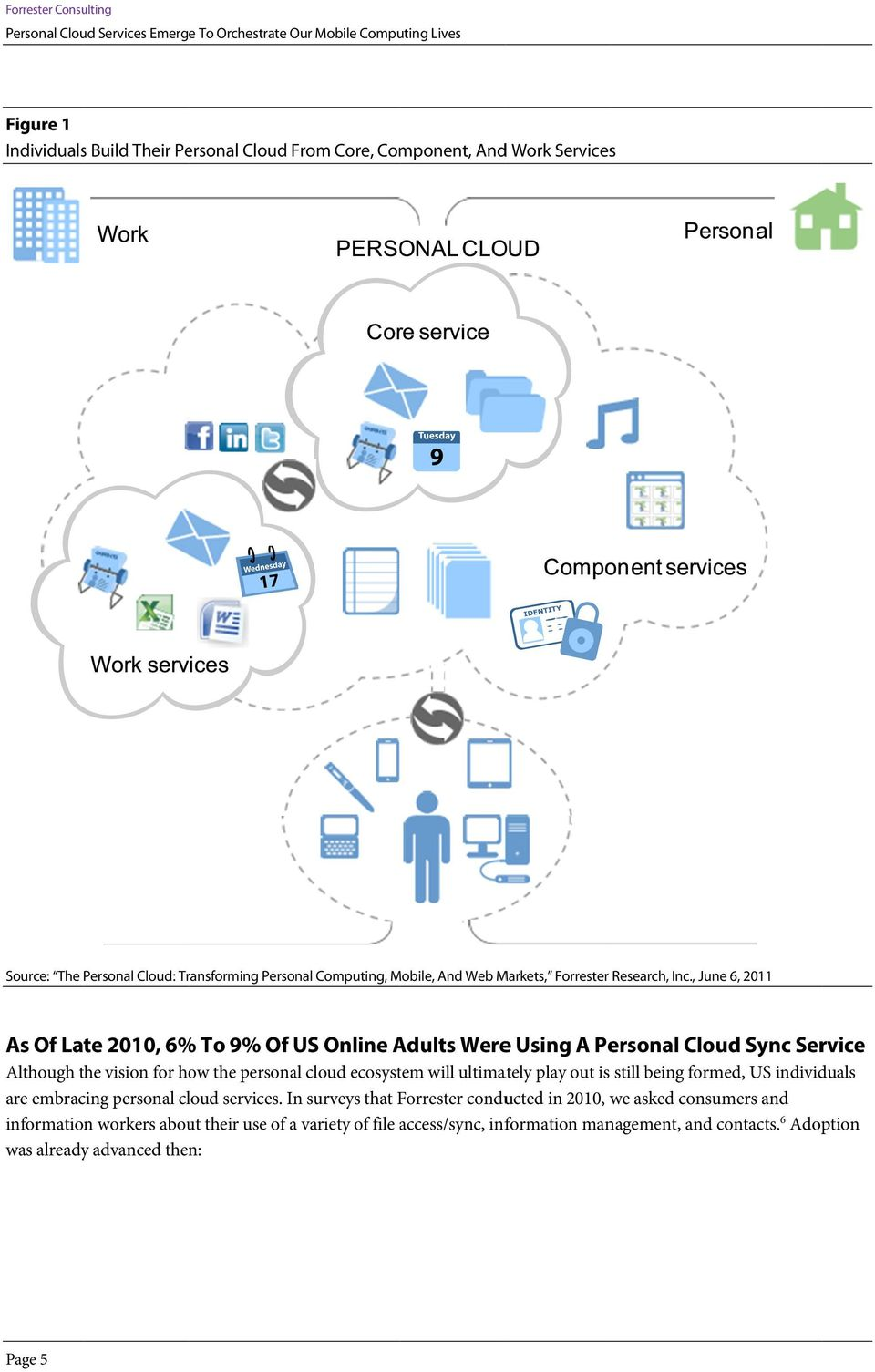 , June 6, 2011 As Of Late 2010, 6% To 9% Of US Online Adults Weree Using A Personal Cloud Sync Service Although the vision for how the personal cloud ecosystem will