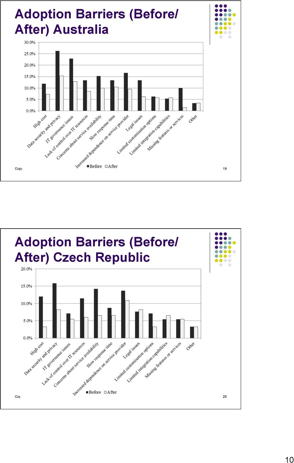 19 Adoption Barriers (Before/ After) Czech
