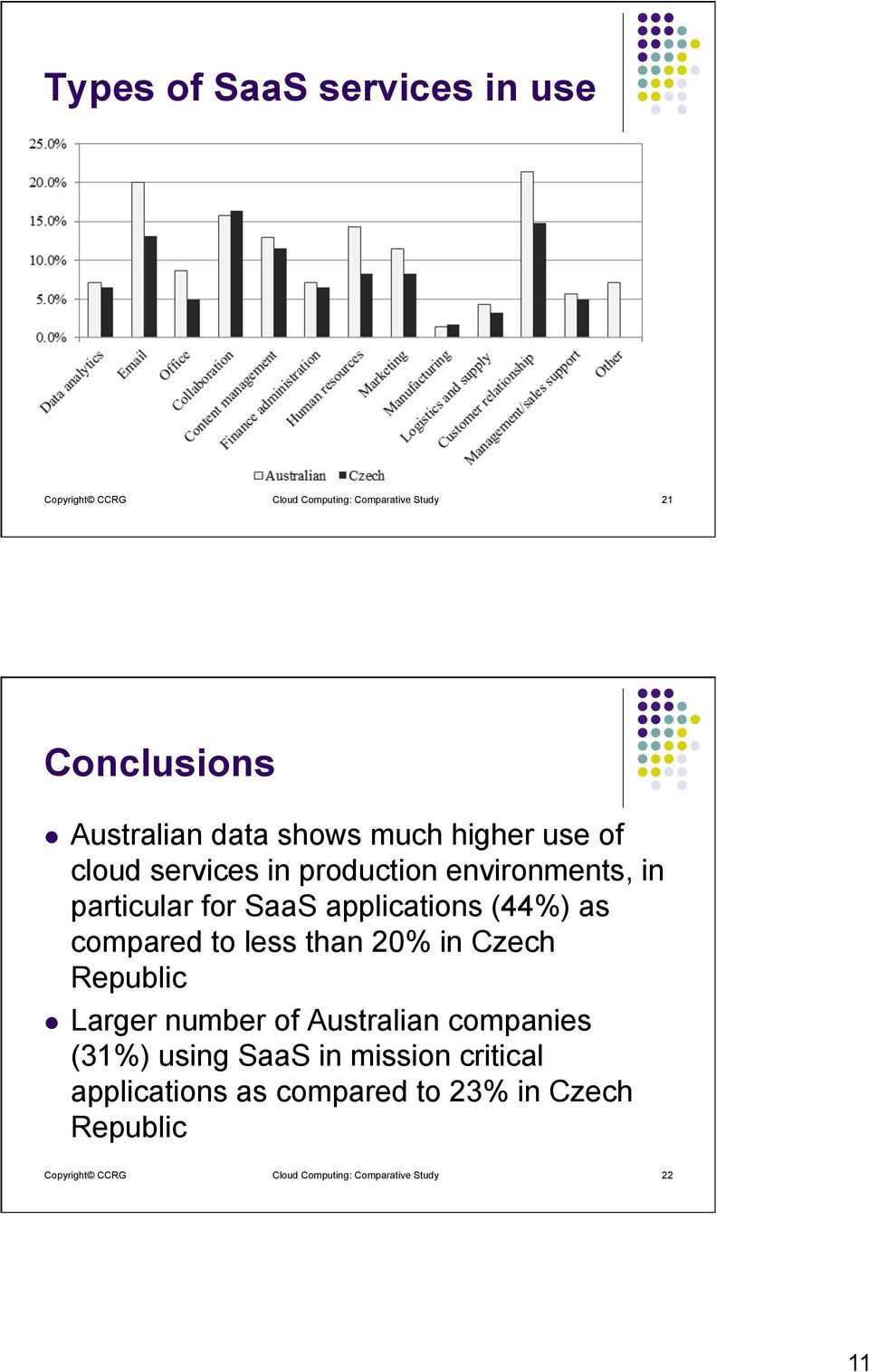 compared to less than 20% in Czech Republic l Larger number of Australian companies (31%) using SaaS in mission