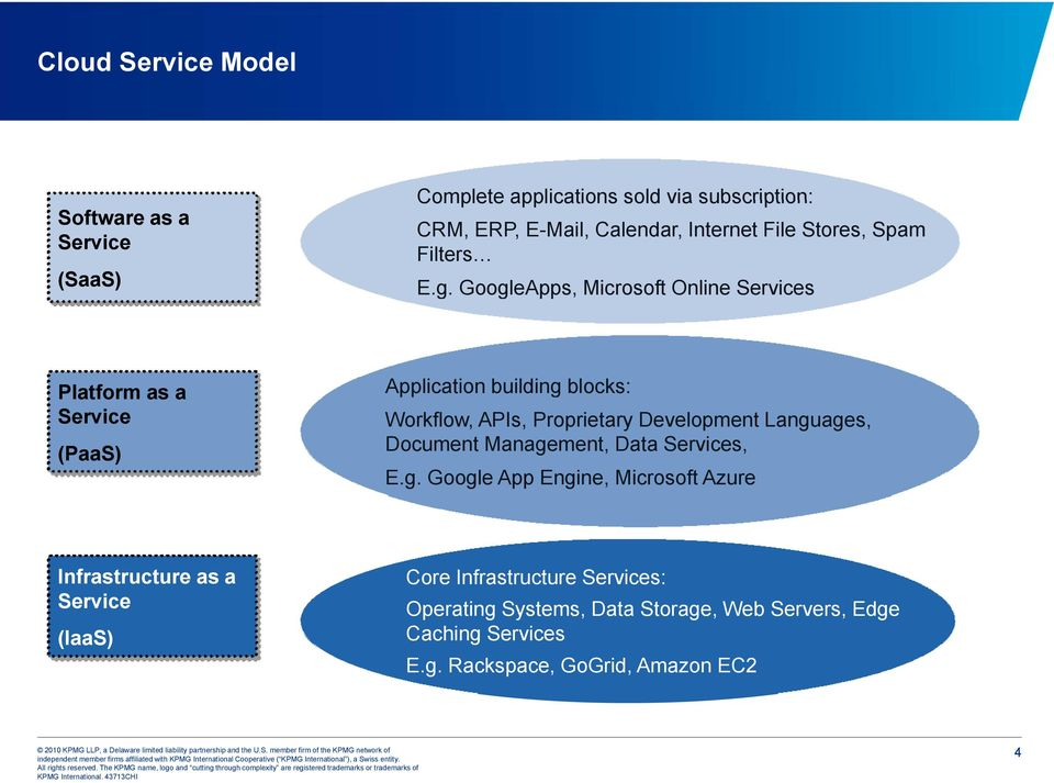 GoogleApps, Microsoft Online Services Platform as a Service (PaaS) Application building blocks: Workflow, APIs, Proprietary Development