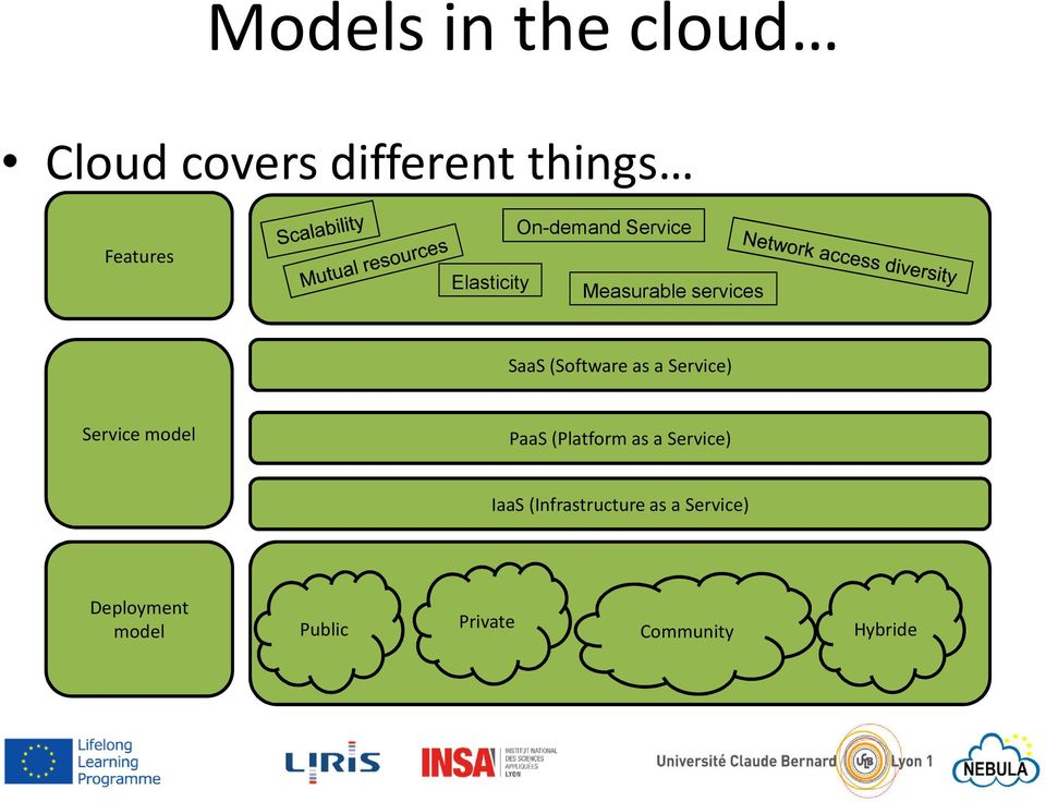 as a Service) Service model PaaS (Platform as a Service) IaaS