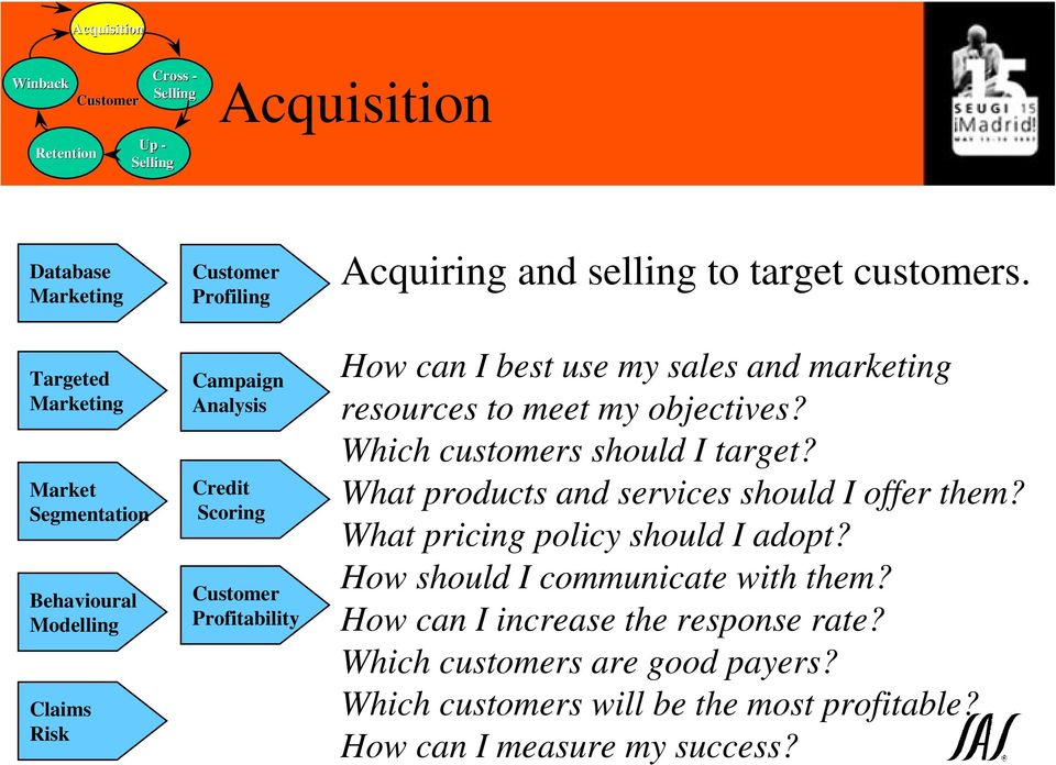 Which customers should I target? What products and services should I offer them? What pricing policy should I adopt?