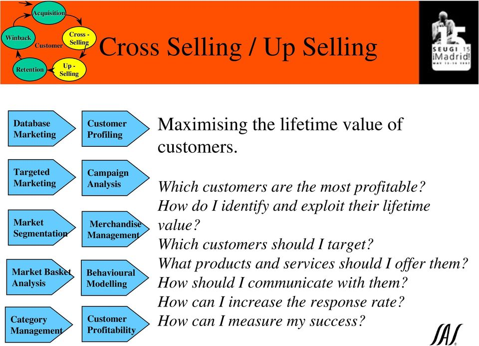 Which customers are the most profitable? How do I identify and exploit their lifetime value? Which customers should I target?