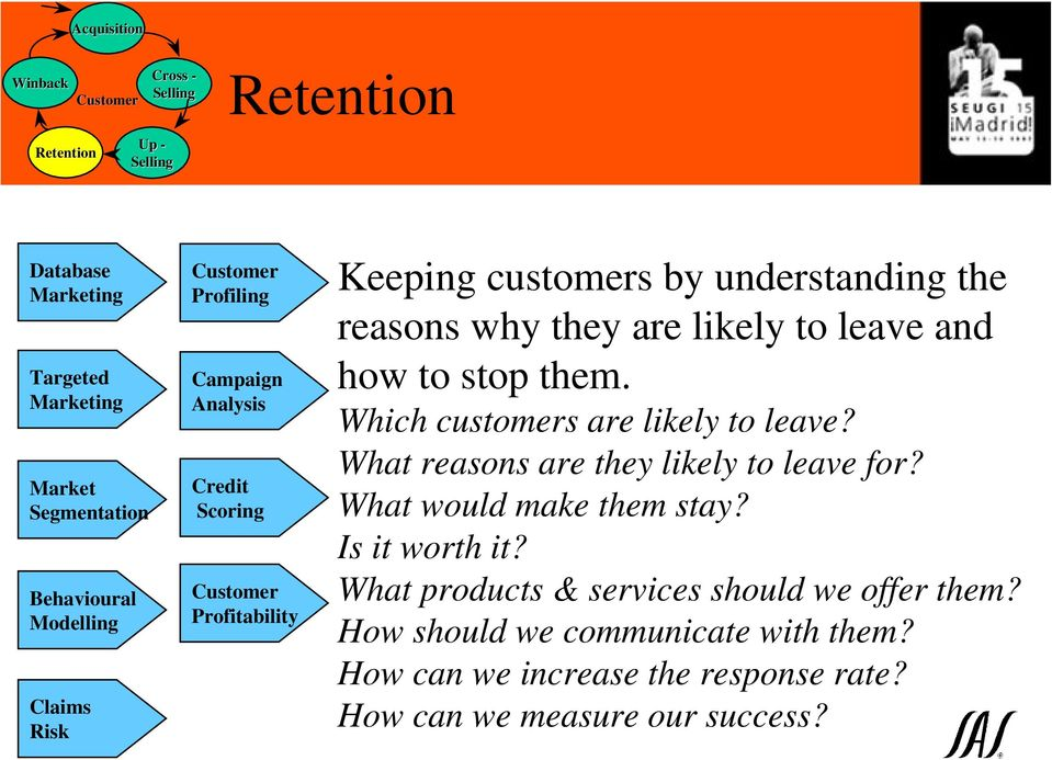 Which customers are likely to leave? What reasons are they likely to leave for? What would make them stay? Is it worth it?