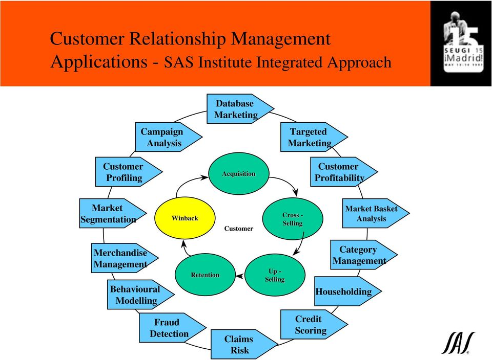 Segmentation Cross - Market Basket Analysis Merchandise Behavioural
