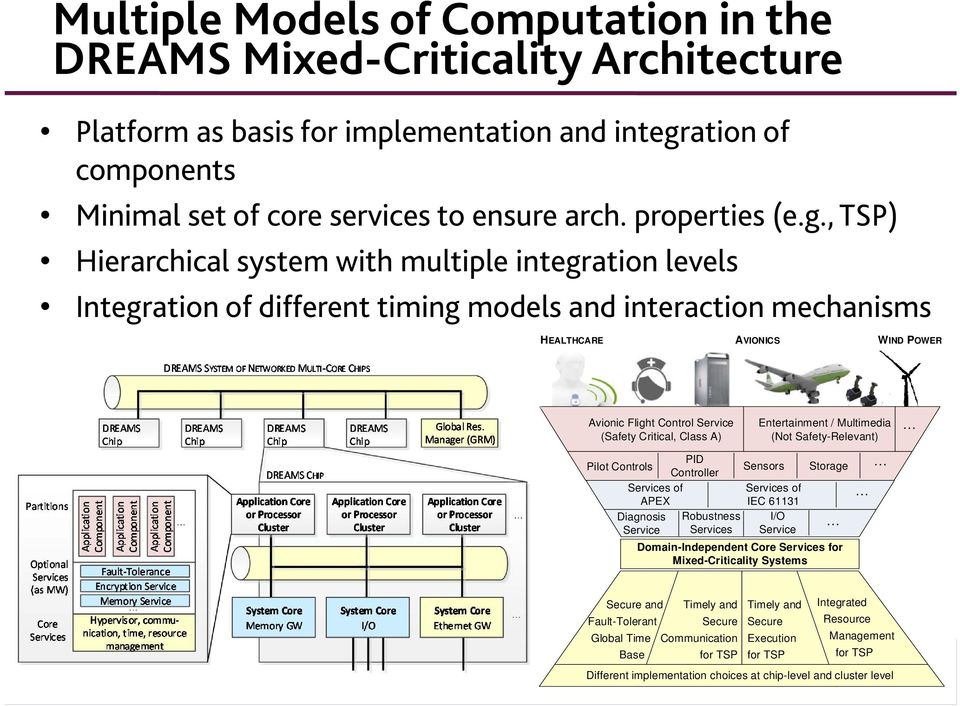 , TSP) Hierarchical system with multiple integration levels Integration of different timing models and interaction mechanisms HEALTHCARE AVIONICS WIND POWER Avionic Flight Control Service (Safety