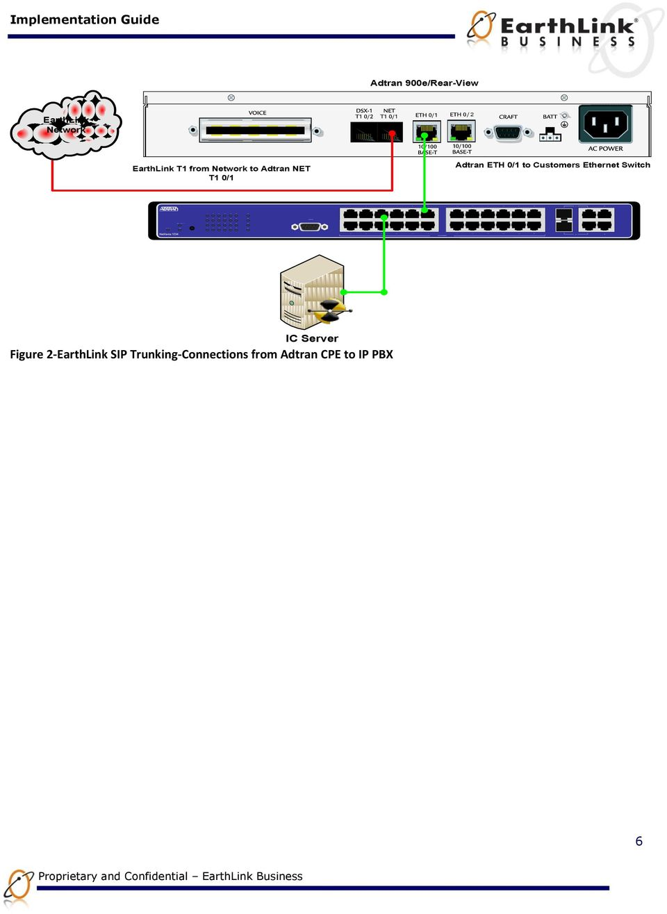 Implementation Guide Adtran 900e/Rear-View EarthLink Network 2 EarthLink T1 from Network to Adtran NET T1 0/1