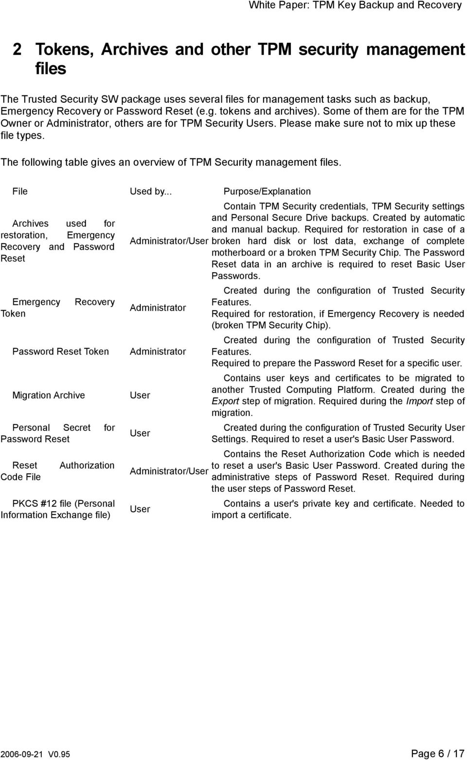 The following table gives an overview of TPM Security management files. File Used by.