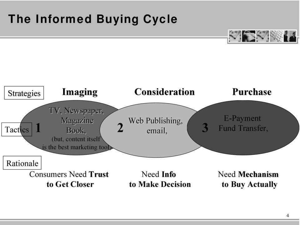Web Publishing, email, 1 2 3 E-Payment Fund Transfer, Rationale Consumers Need