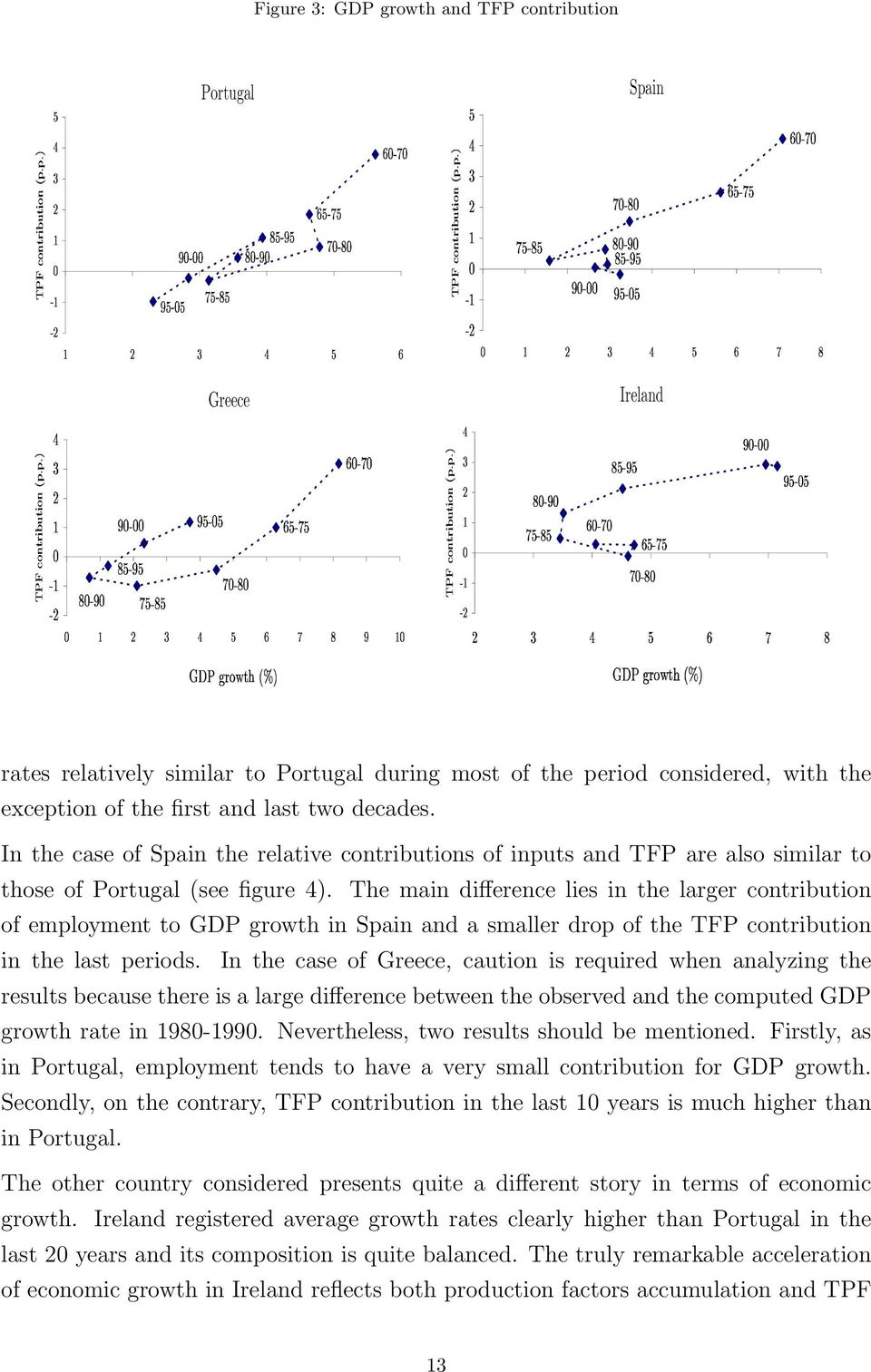 In the case of Spain the relative contributions of inputs and TFP are also similar to those of Portugal (see figure 4).
