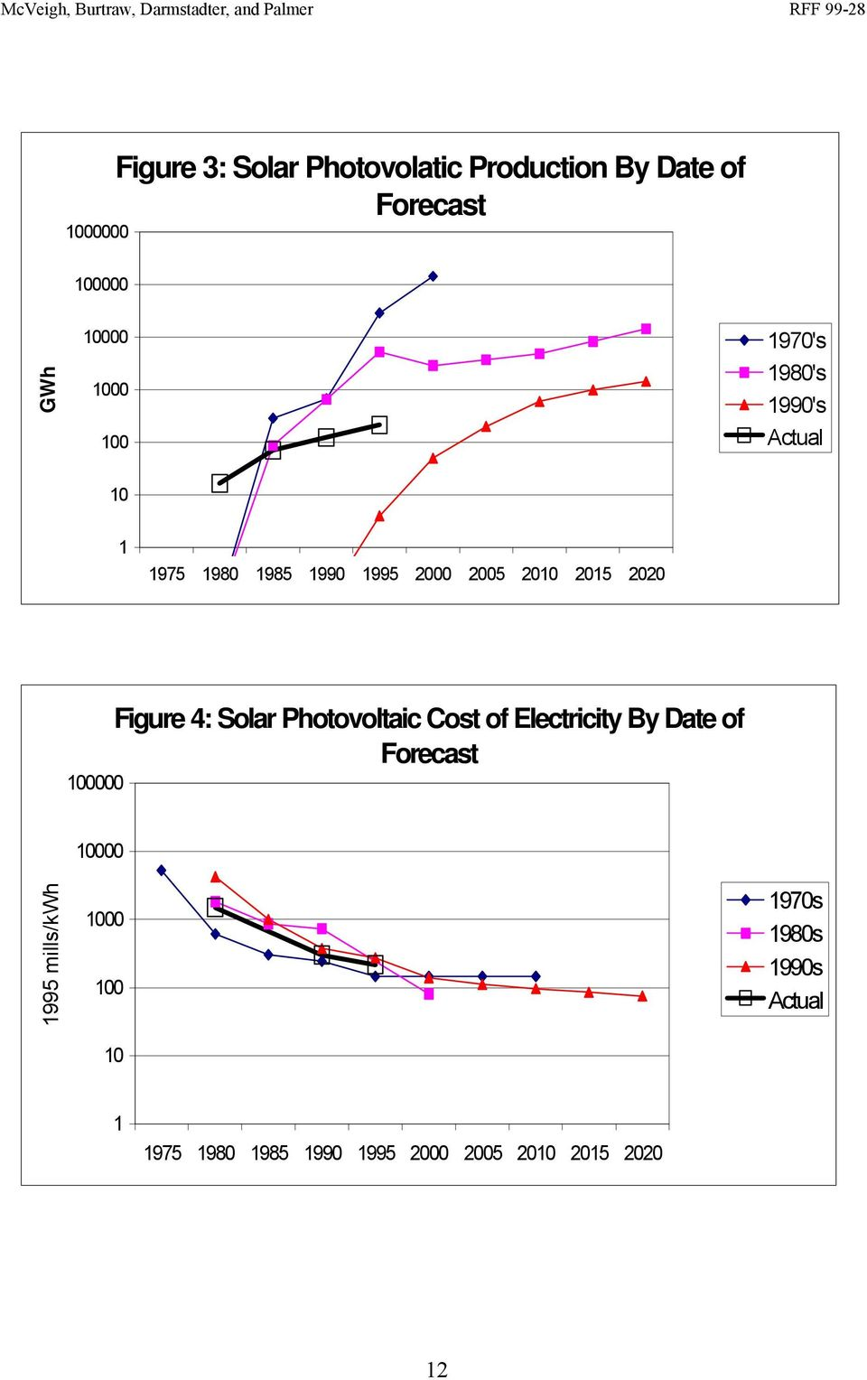 100000 Figure 4: Solar Photovoltaic Cost of Electricity By Date of Forecast 1995 mills/kwh