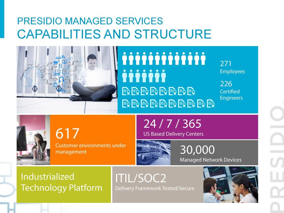 environments under management 30,000 Managed Network Devices