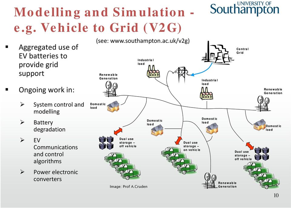 uk/v2g) Renewable Generation Industrial Industrial Central Grid Renewable Generation System control and modelling Domestic