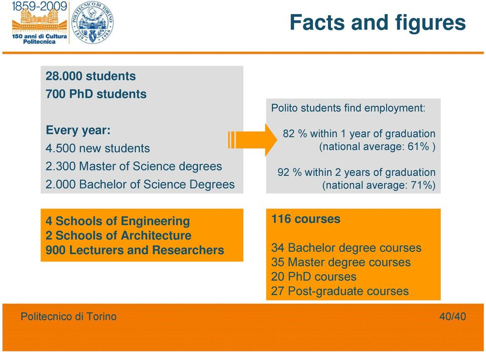 ) 92 % within 2 years of graduation (national average: 71%) 4 Schools of Engineering 2 Schools of Architecture 900
