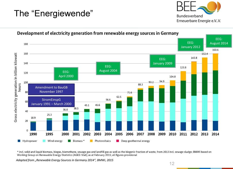 1991 March 2000 Adapted from Development of Renewable Energy Sources in Germany
