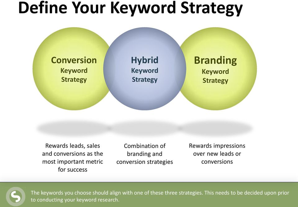 conversion strategies Rewards impressions over new leads or conversions The keywords you choose should