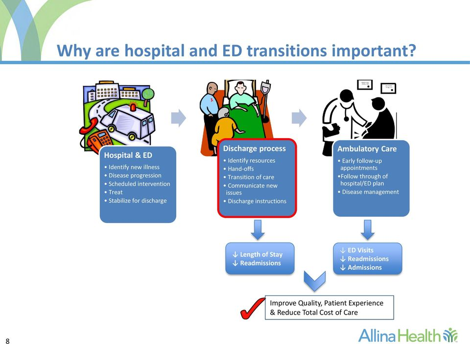 process Identify resources Hand-offs Transition of care Communicate new issues Discharge instructions Ambulatory Care Early