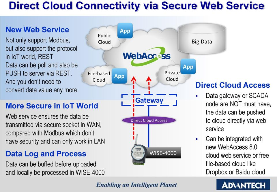 More Secure in IoT World Public Cloud File-based Cloud Web service ensures the data be transmitted via secure socket in WAN, compared with Modbus which don t have security and can only work in LAN