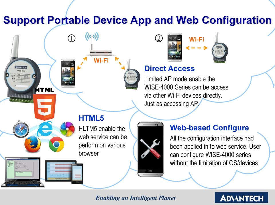 other Wi-Fi devices directly. Just as accessing AP.