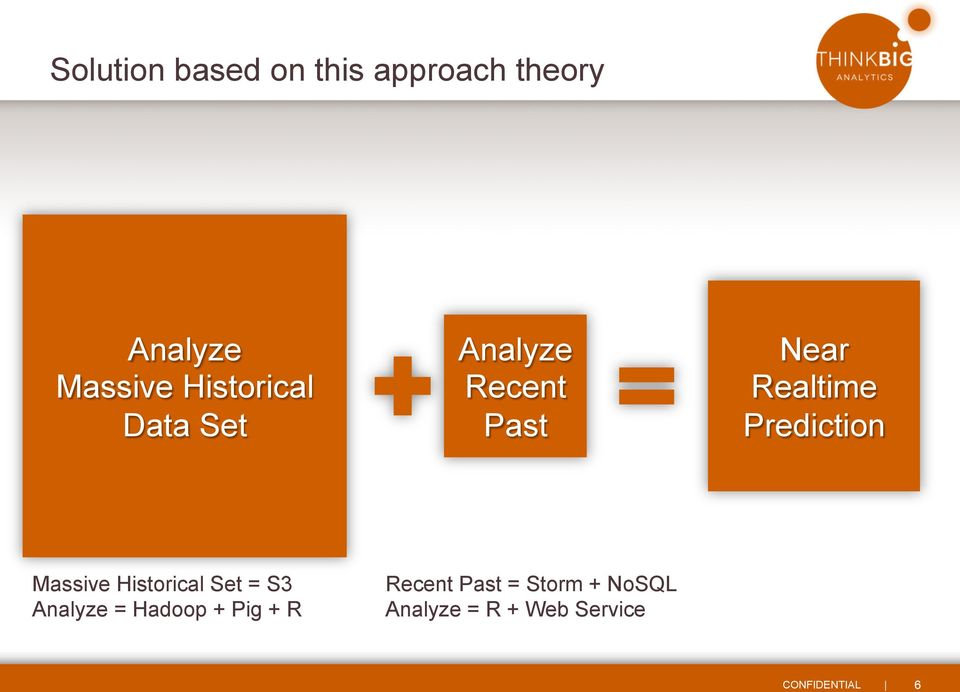 Prediction Massive Historical Set = S3 Analyze = Hadoop +
