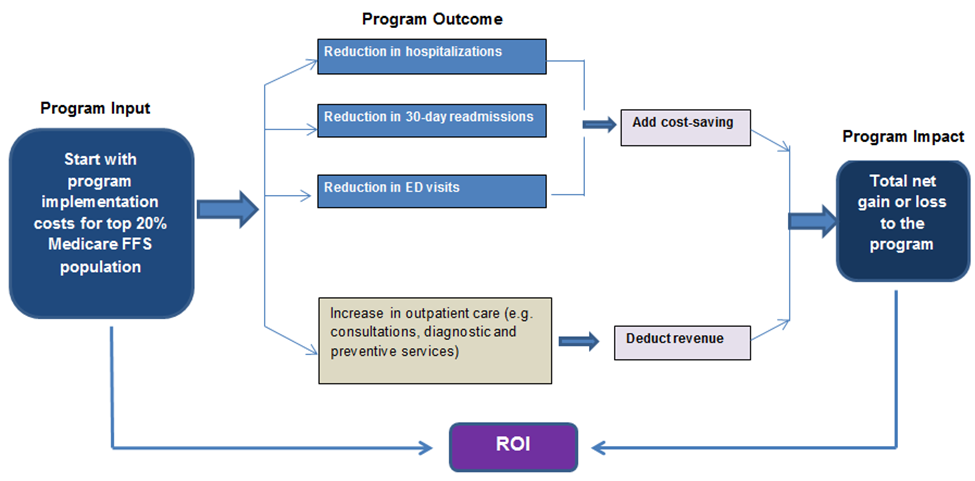 Achieving Positive ROI via Targeted Care Coordination Programs September 2014 For years, healthcare analysts have pointed to poor care transitions as a major contributor to adverse health events and