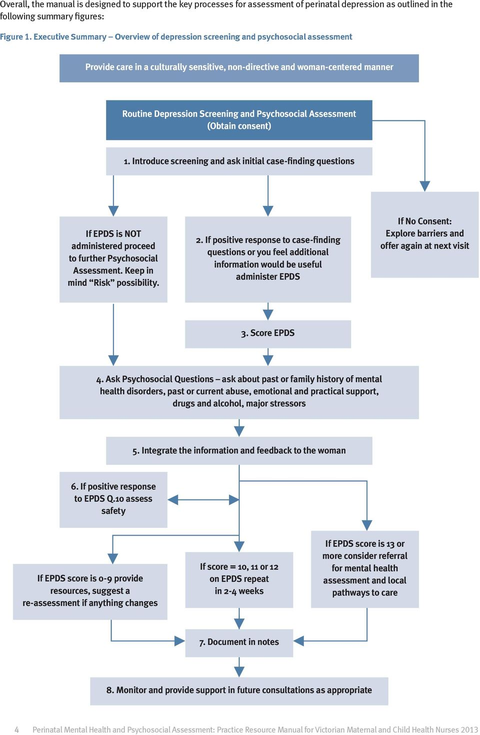 Perinatal Mental Health And Psychosocial Assessment Practice