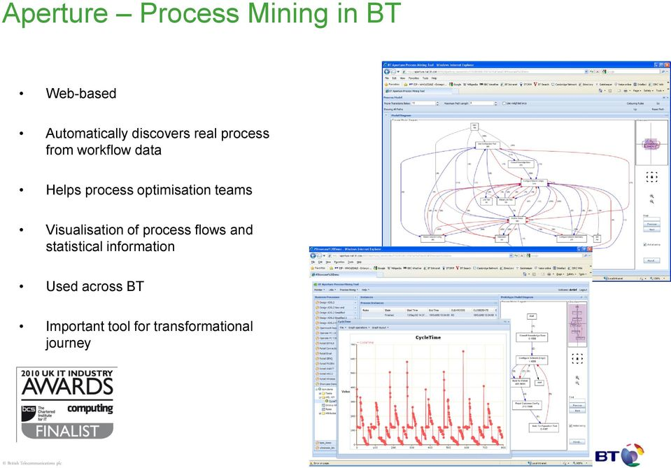 optimisation teams Visualisation of process flows and