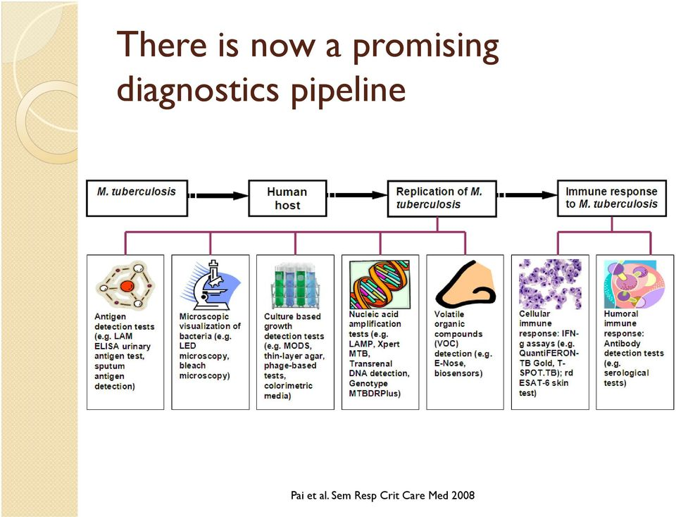 diagnostics pipeline