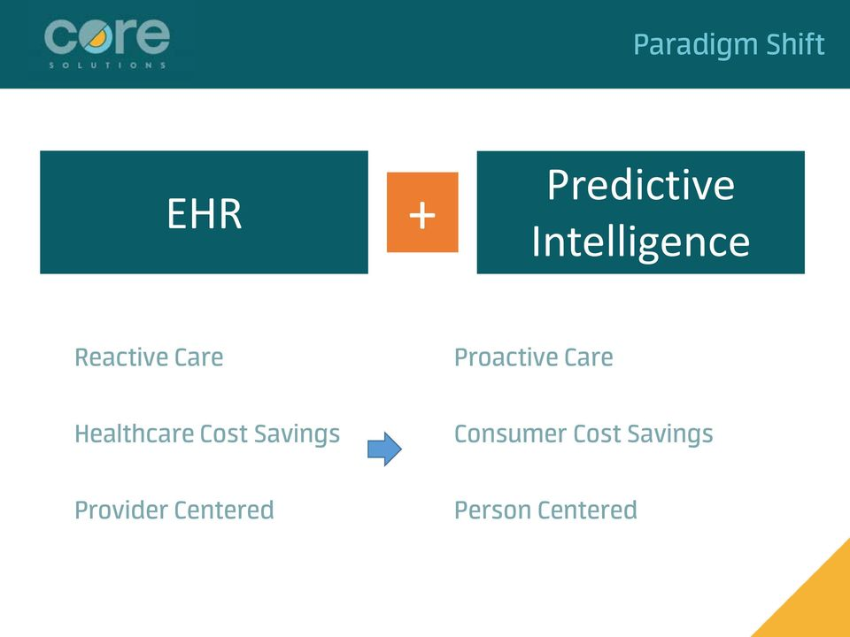 Care Healthcare Cost Savings Consumer