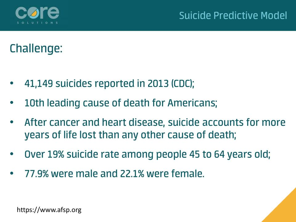 accounts for more years of life lost than any other cause of death; Over 19% suicide