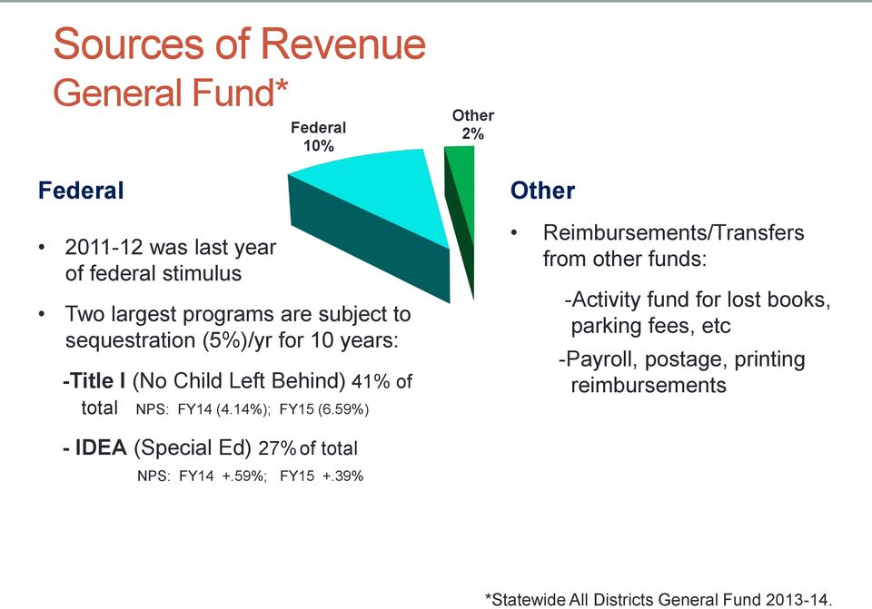59%) Other Reimbursements/Transfers from other funds: -Activity fund for lost books, parking fees, etc -Payroll, postage,