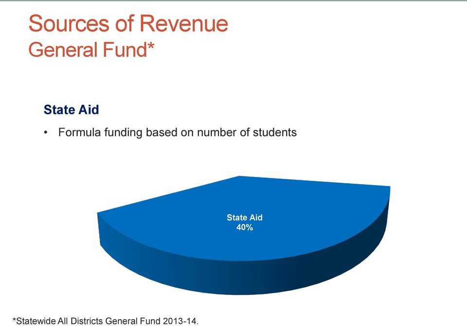 number of students State Aid 40%