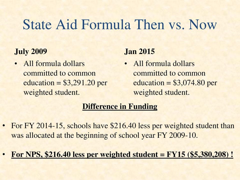 80 per weighted student. Difference in Funding For FY 2014-15, schools have $216.