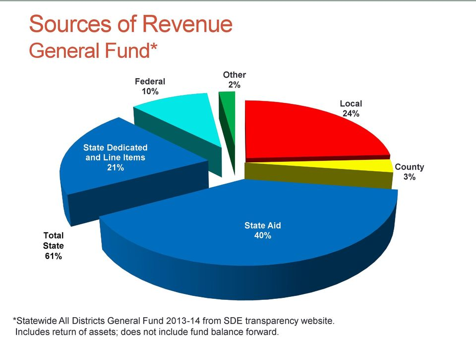 *Statewide All Districts General Fund 2013-14 from SDE transparency