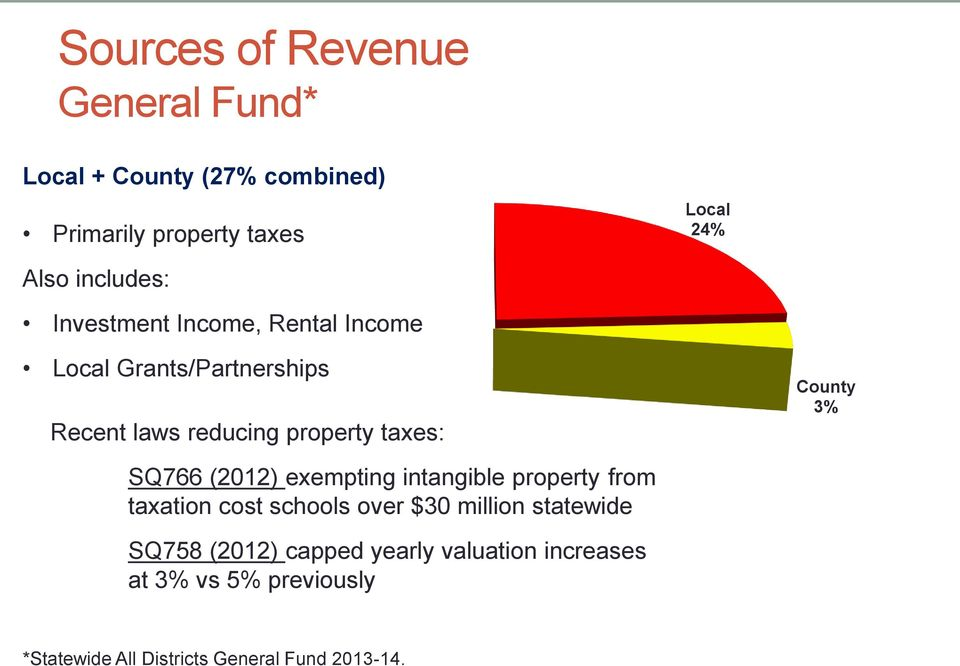 County 3% SQ766 (2012) exempting intangible property from taxation cost schools over $30 million statewide