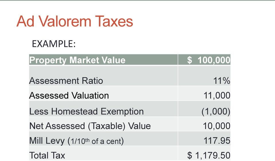 Homestead Exemption (1,000) Net Assessed (Taxable) Value