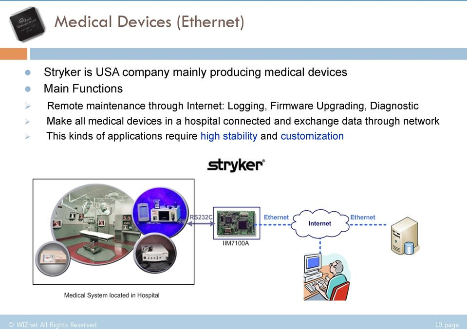 maintenance through Internet: Logging, Firmware Upgrading, Diagnostic Make all medical