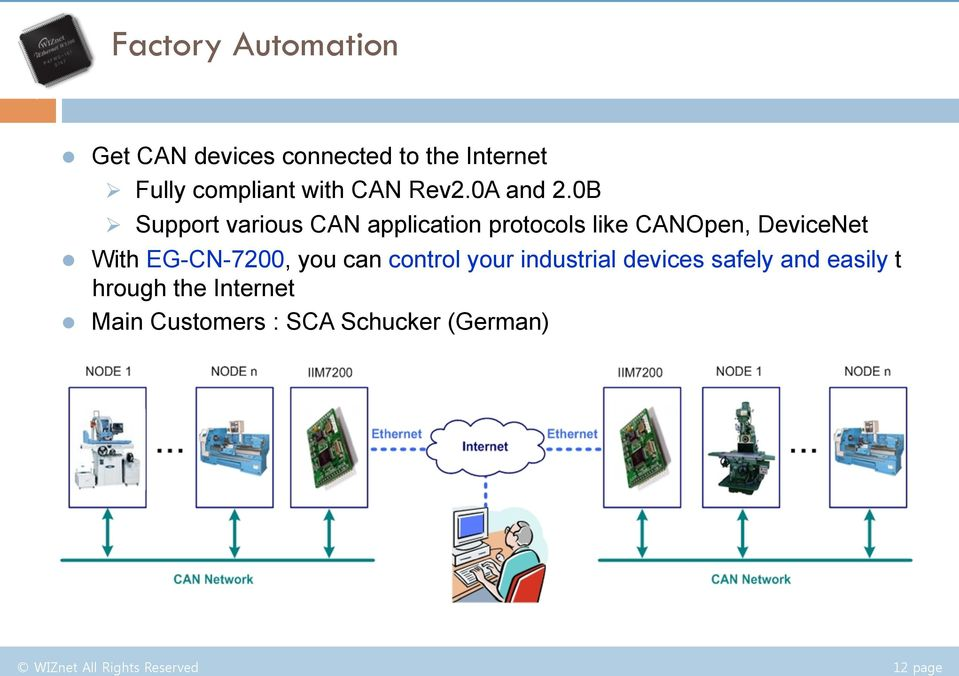 0B Ø Support various CAN application protocols like CANOpen, DeviceNet l With