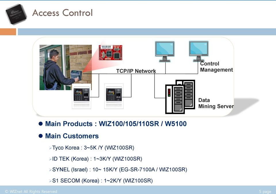 WIZ100/105/110SR / W5100 l Main Customers Ø Tyco Korea : 3~5K /Y (WIZ100SR) Ø ID